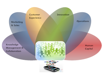 Cross-Functional Enterprise Collaboration